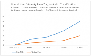Graph - Foundation Anxiety