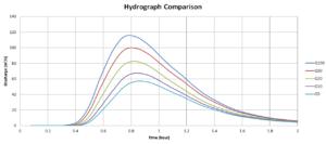 hydraulics-2-stormwater-2016