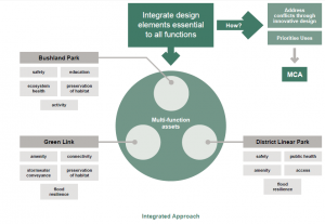 integrated-approach