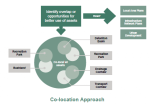 co-location-approach