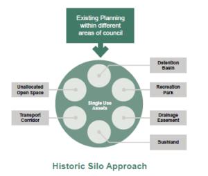 historic-silo-approach